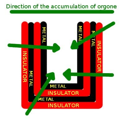 Orgone accumulator