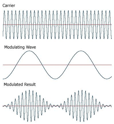 Theory of Amplitude Modulation
