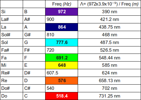 how to create 528 hz frequency